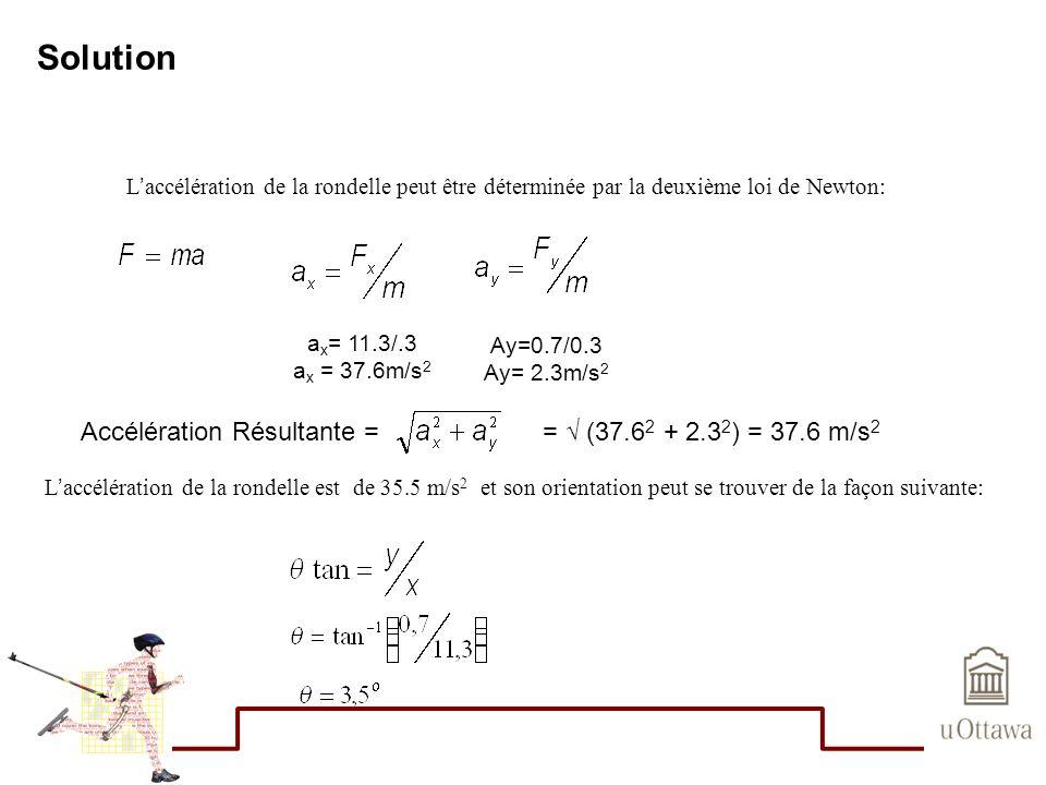 Solution Accélération Résultante = = √ (37.62 + 2.32) = 37.6 m/s2