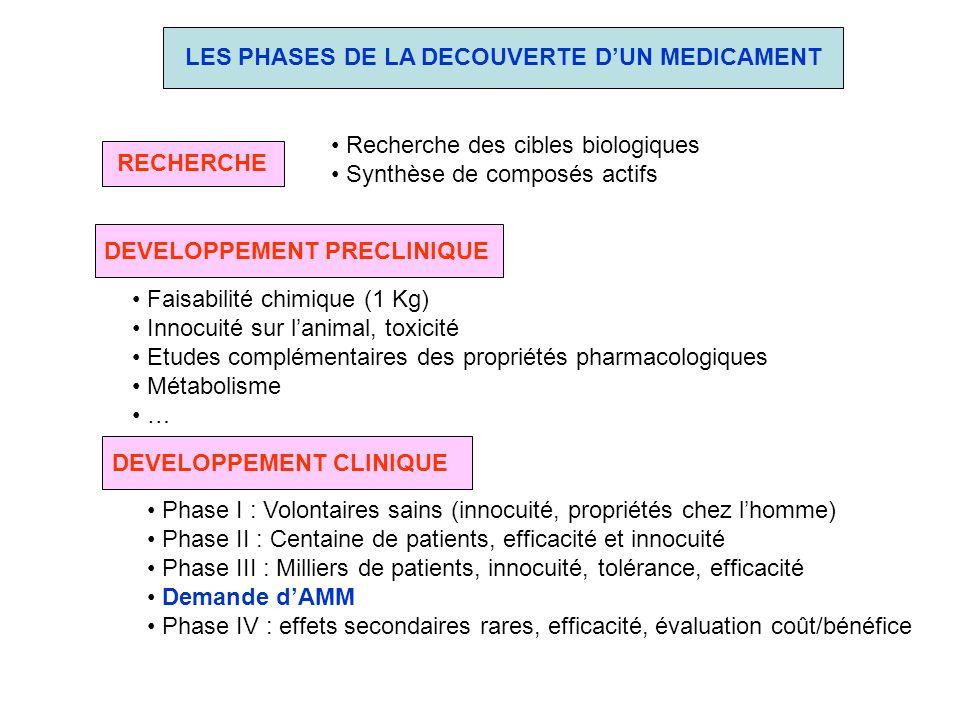 LES PHASES DE LA DECOUVERTE D'UN MEDICAMENT
