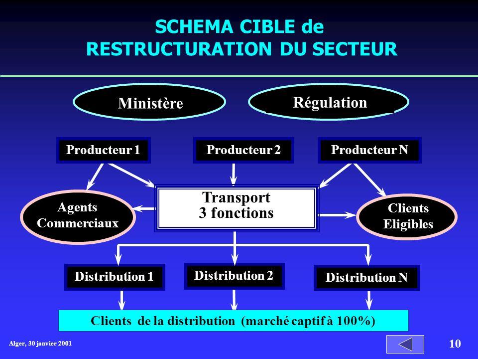 SCHEMA CIBLE de RESTRUCTURATION DU SECTEUR