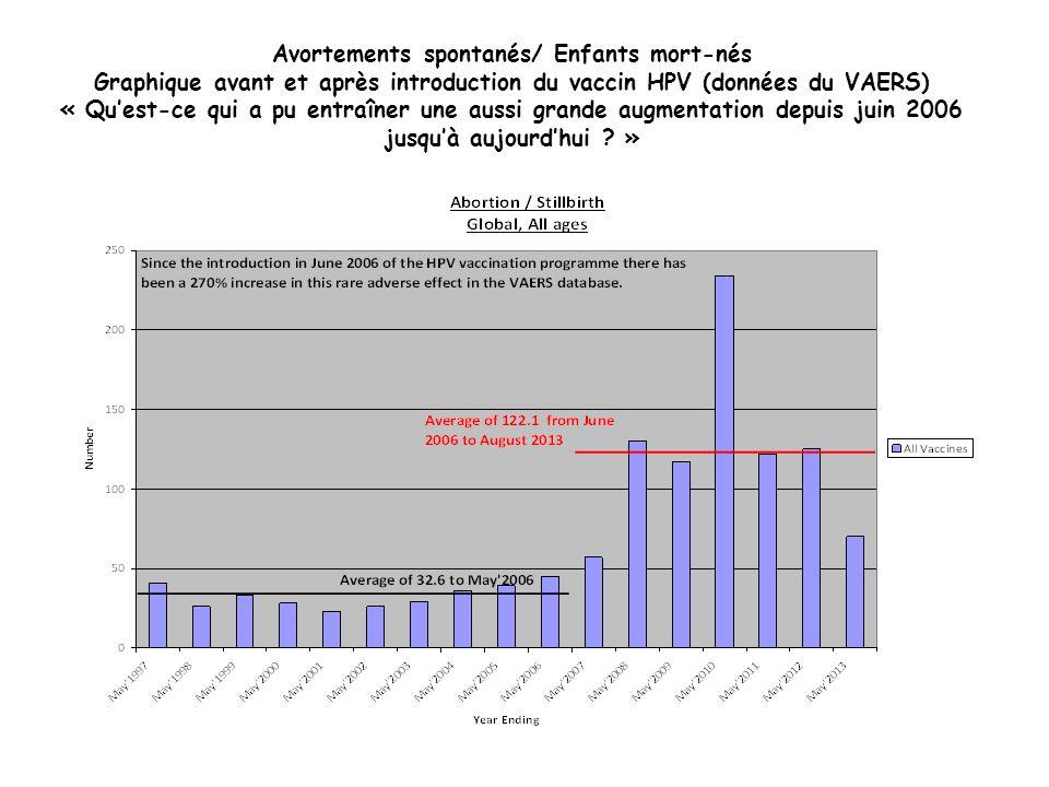 Avortements spontanés/ Enfants mort-nés Graphique avant et après introduction du vaccin HPV (données du VAERS) « Qu'est-ce qui a pu entraîner une aussi grande augmentation depuis juin 2006 jusqu'à aujourd'hui »