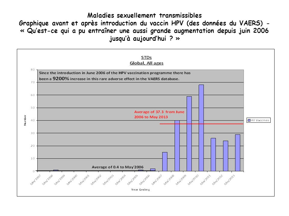 Maladies sexuellement transmissibles Graphique avant et après introduction du vaccin HPV (des données du VAERS) - « Qu'est-ce qui a pu entraîner une aussi grande augmentation depuis juin 2006 jusqu'à aujourd'hui »