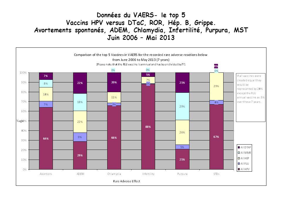 Données du VAERS- le top 5 Vaccins HPV versus DTaC, ROR, Hép.