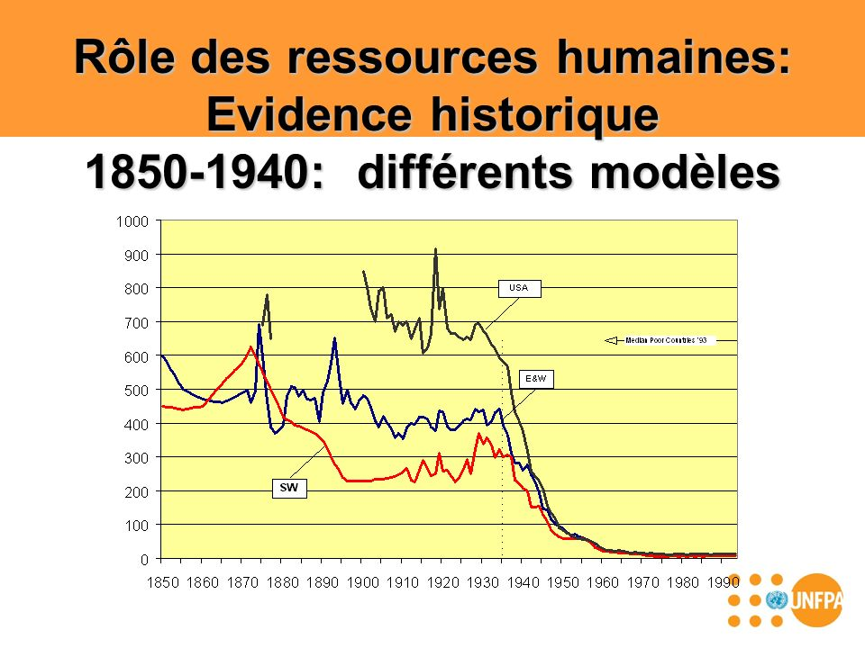Rôle des ressources humaines: Evidence historique 1850-1940: différents modèles
