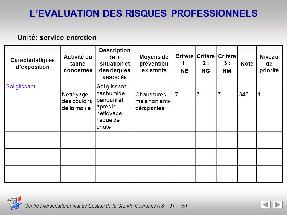 L'EVALUATION DES RISQUES PROFESSIONNELS