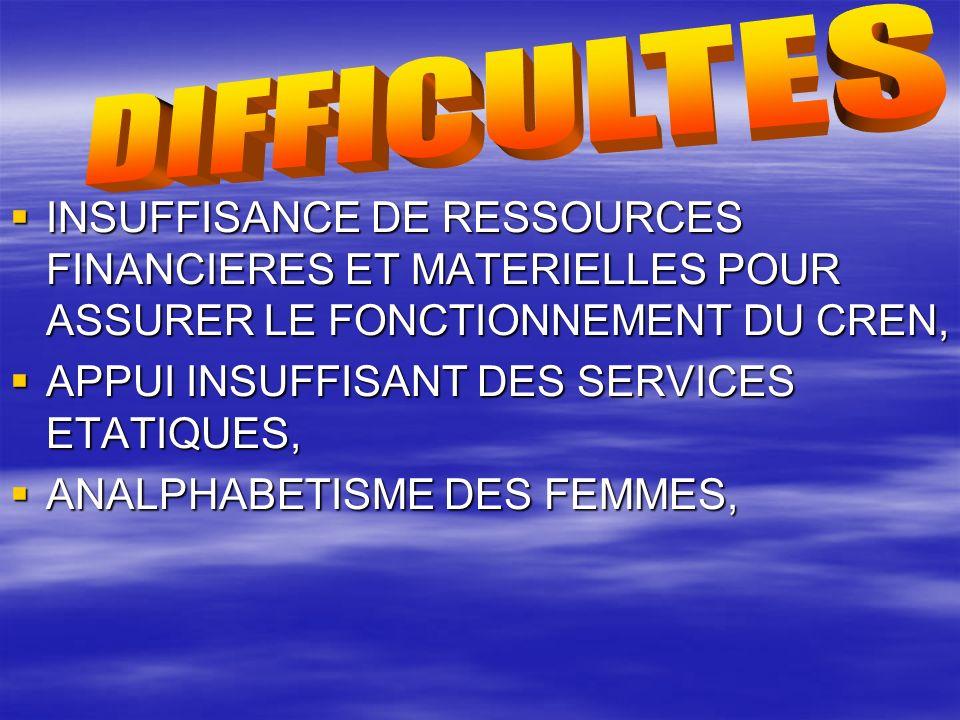 DIFFICULTES INSUFFISANCE DE RESSOURCES FINANCIERES ET MATERIELLES POUR ASSURER LE FONCTIONNEMENT DU CREN,