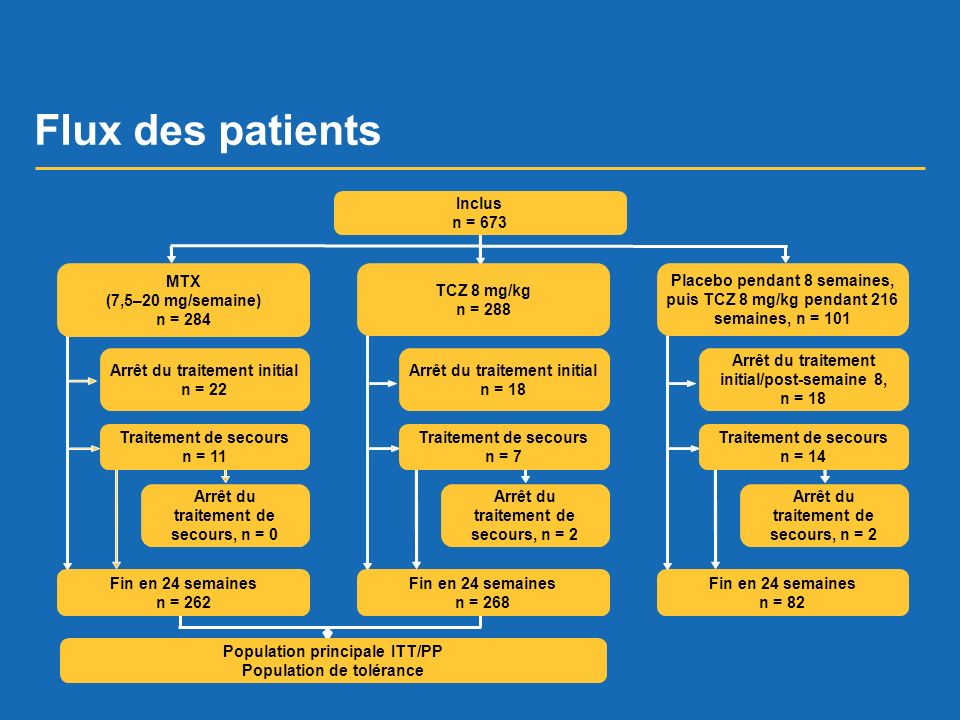 Flux des patients Inclus n = 673 MTX (7,5–20 mg/semaine) n = 284