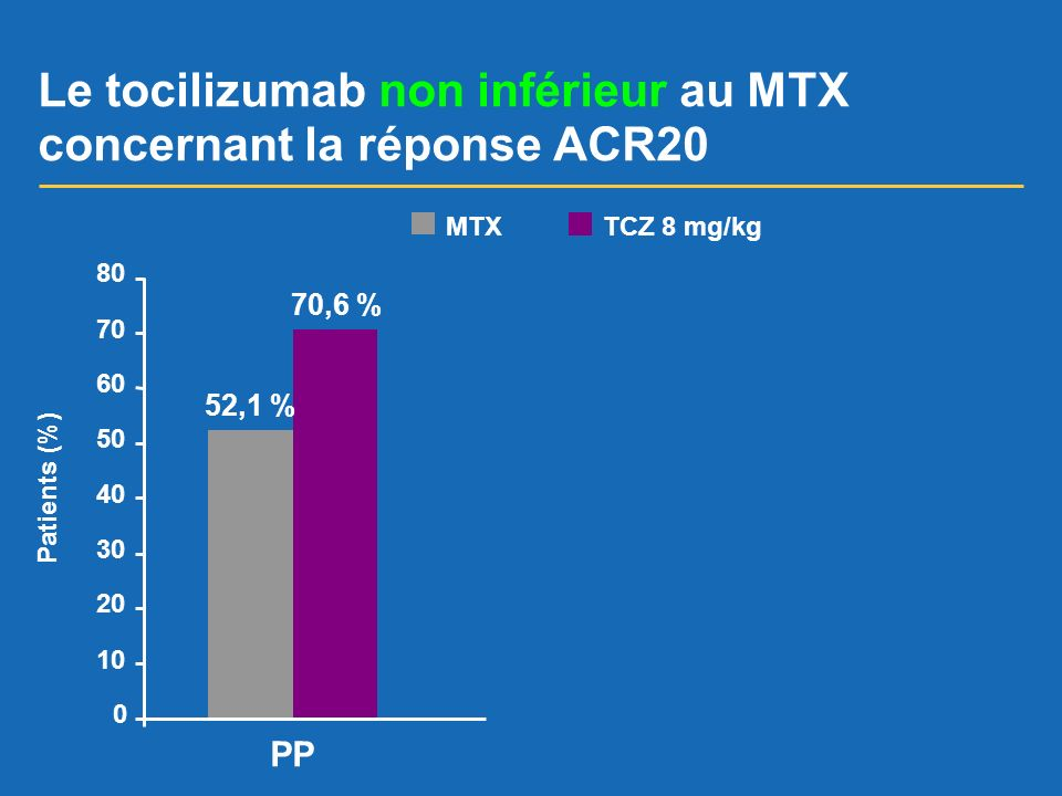 Le tocilizumab non inférieur au MTX concernant la réponse ACR20