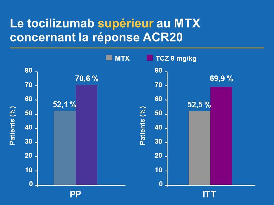 Le tocilizumab supérieur au MTX concernant la réponse ACR20