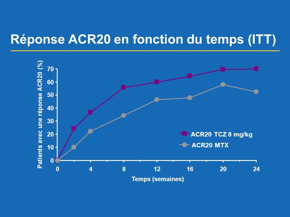 Réponse ACR20 en fonction du temps (ITT)