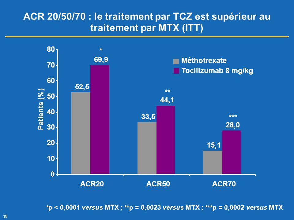 ACR 20/50/70 : le traitement par TCZ est supérieur au traitement par MTX (ITT)