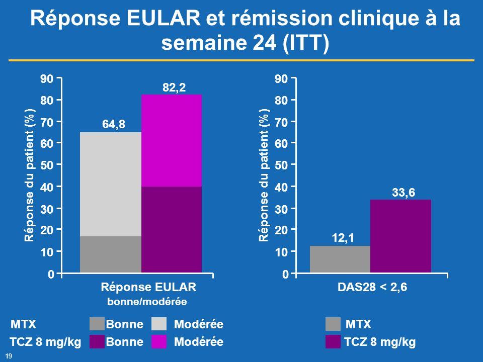 Réponse EULAR et rémission clinique à la semaine 24 (ITT)