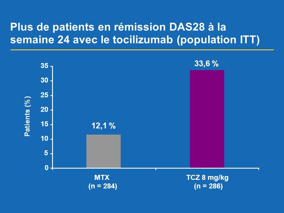 Plus de patients en rémission DAS28 à la semaine 24 avec le tocilizumab (population ITT)