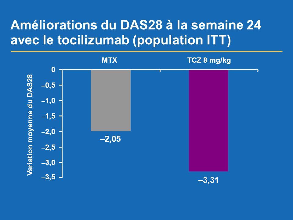 Améliorations du DAS28 à la semaine 24 avec le tocilizumab (population ITT)