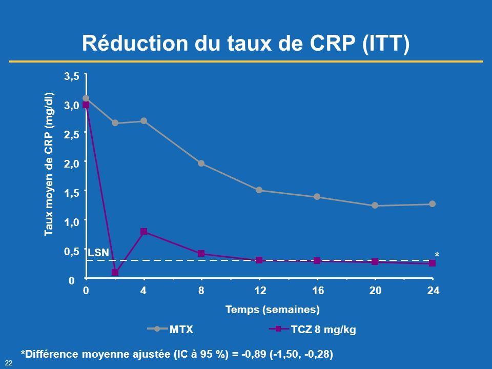 Réduction du taux de CRP (ITT)