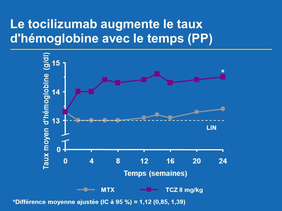 Le tocilizumab augmente le taux d hémoglobine avec le temps (PP)