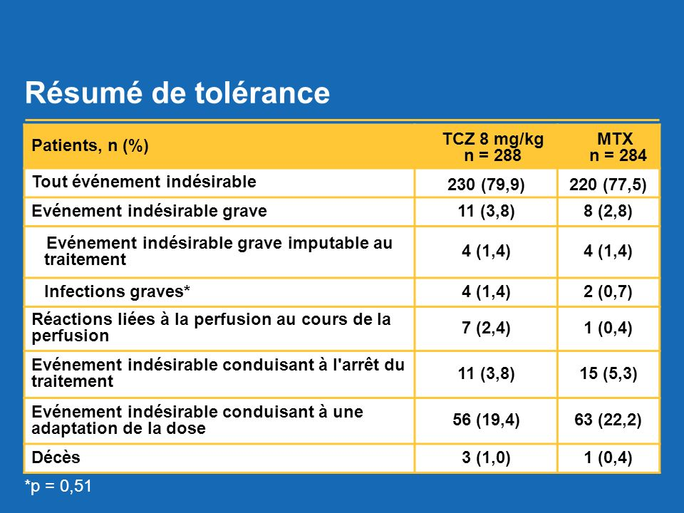 Résumé de tolérance Patients, n (%) TCZ 8 mg/kg n = 288 MTX n = 284