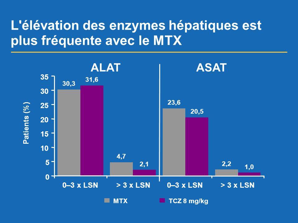 L élévation des enzymes hépatiques est plus fréquente avec le MTX