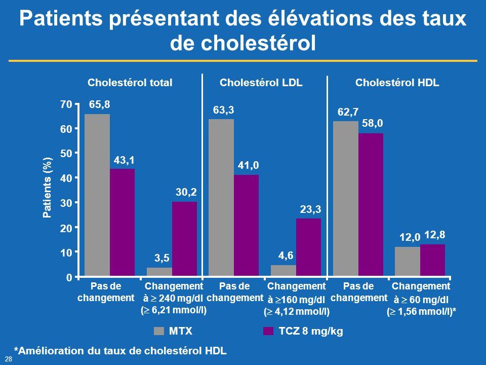 Patients présentant des élévations des taux de cholestérol