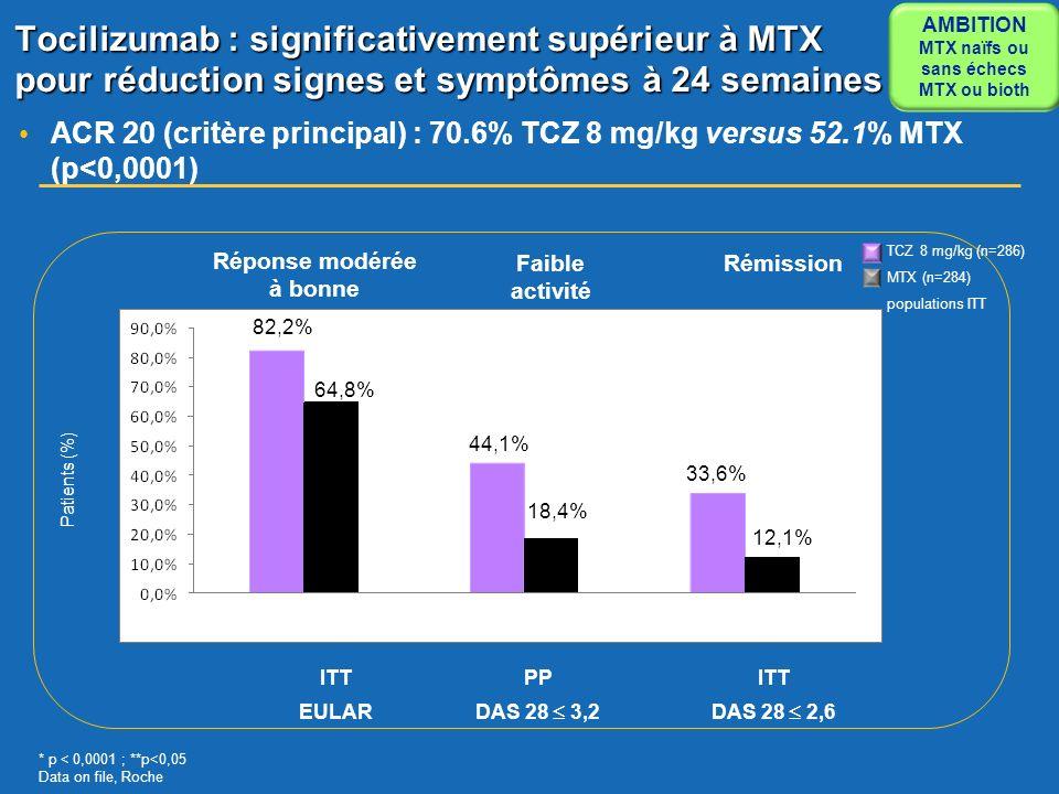 AMBITION MTX naïfs ou. sans échecs. MTX ou bioth. Tocilizumab : significativement supérieur à MTX pour réduction signes et symptômes à 24 semaines.