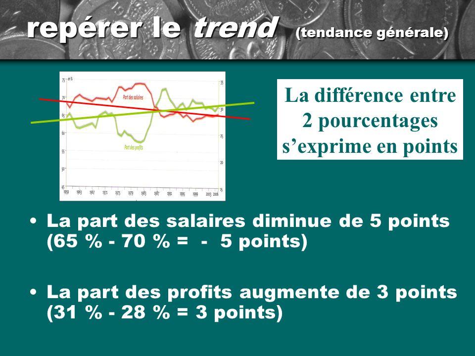 repérer le trend (tendance générale)