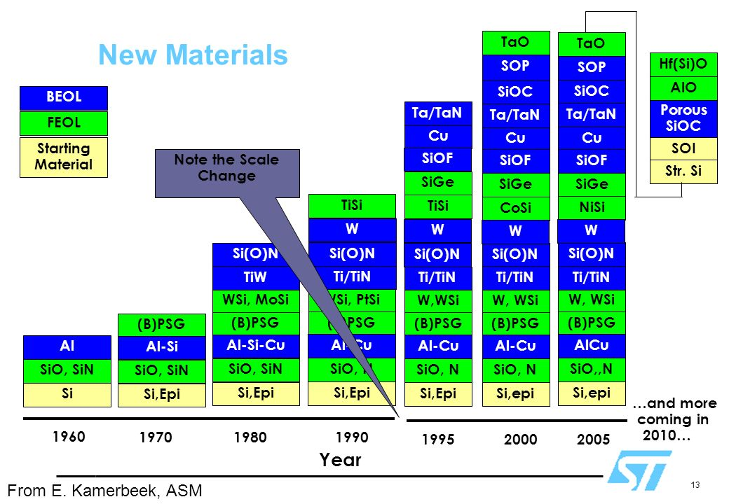 New Materials Year From E. Kamerbeek, ASM 2000 Cu SiOF SiGe CoSi