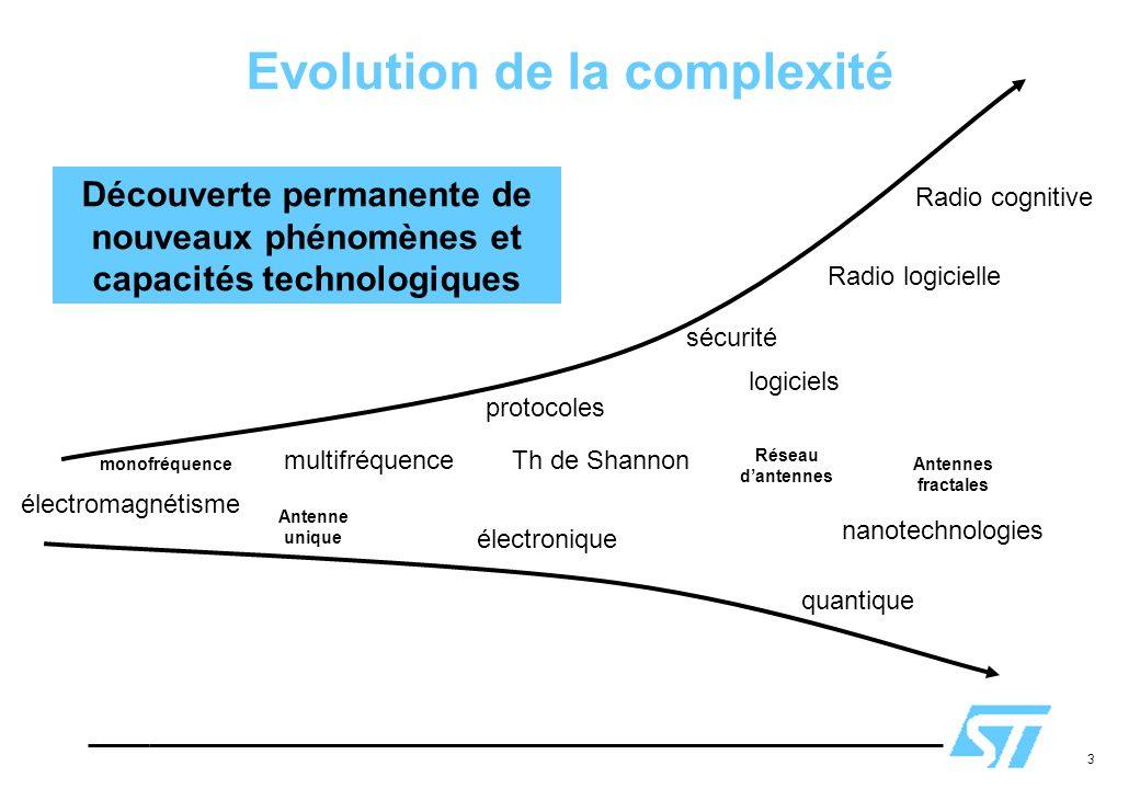 Evolution de la complexité