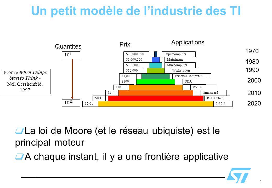 Un petit modèle de l'industrie des TI