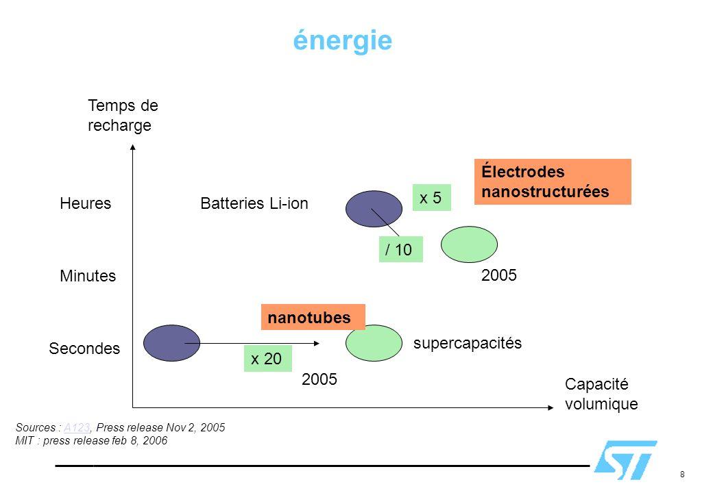 énergie Temps de recharge Électrodes nanostructurées x 5 Heures