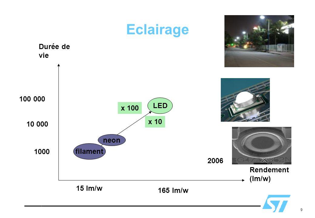 Eclairage Durée de vie 100 000 LED x 100 x 10 10 000 neon filament