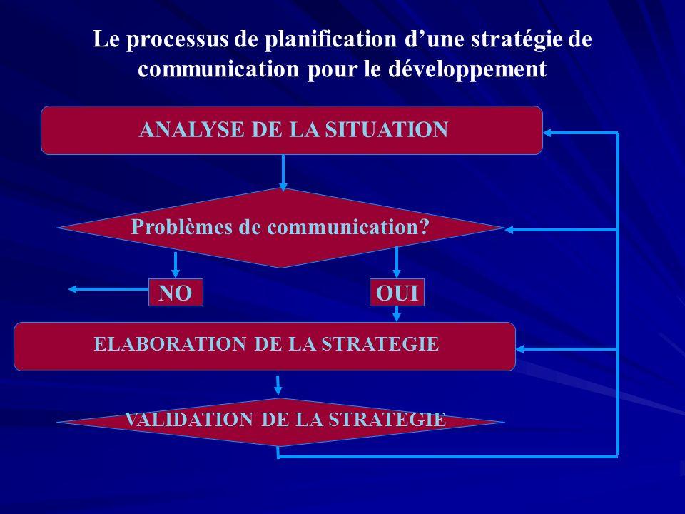 Le processus de planification d'une stratégie de communication pour le développement
