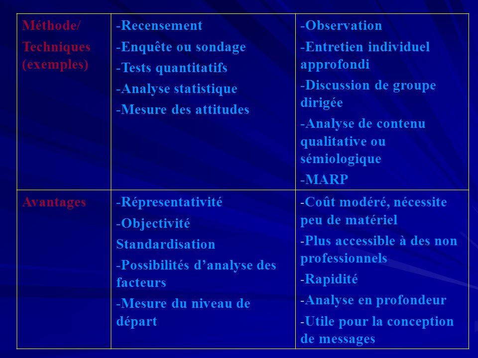 Méthode/ Techniques (exemples) -Recensement. -Enquête ou sondage. -Tests quantitatifs. -Analyse statistique.