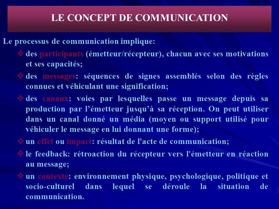 LE CONCEPT DE COMMUNICATION