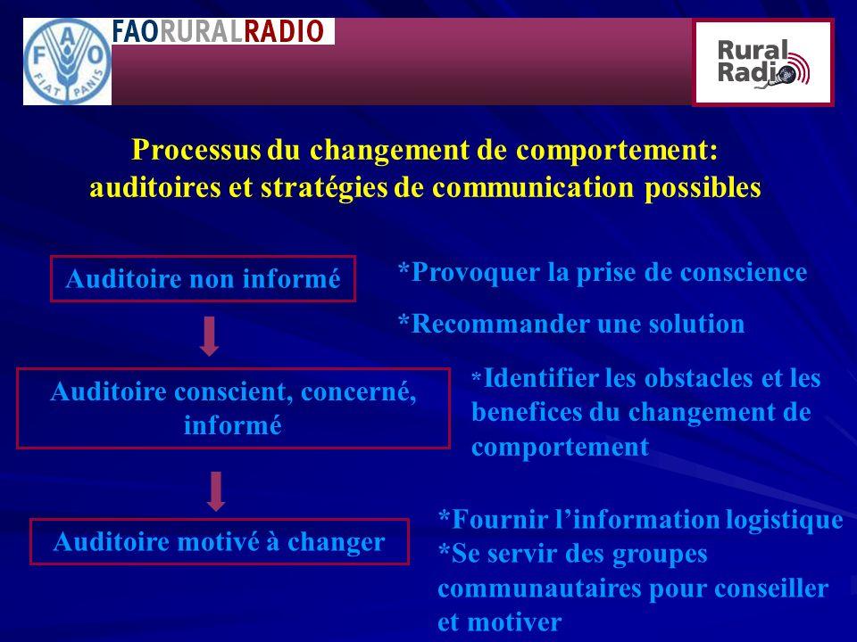 Processus du changement de comportement: