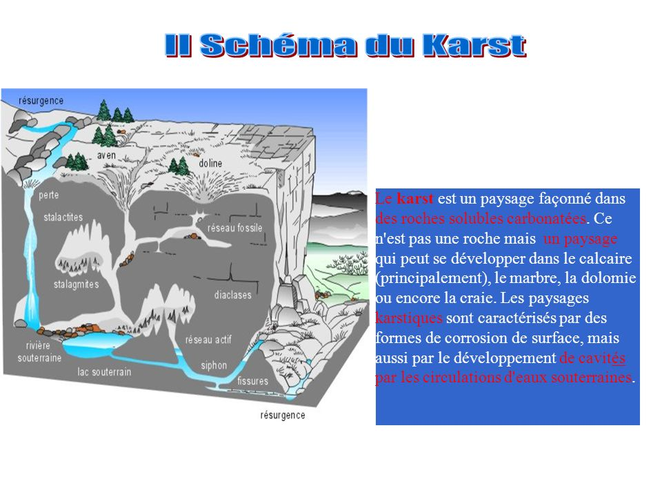 II Schéma du Karst