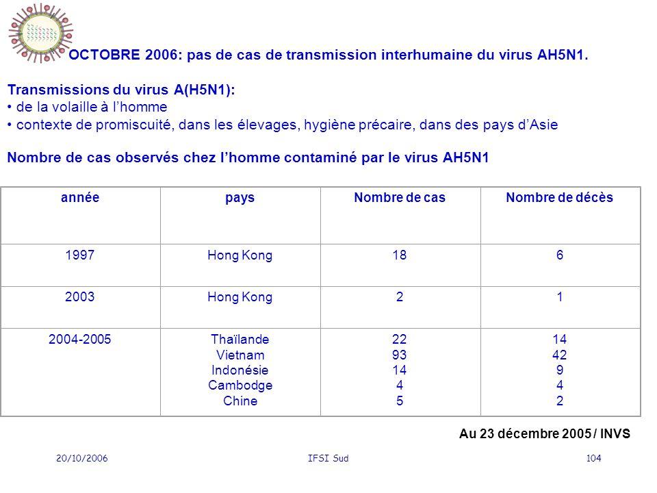 OCTOBRE 2006: pas de cas de transmission interhumaine du virus AH5N1.