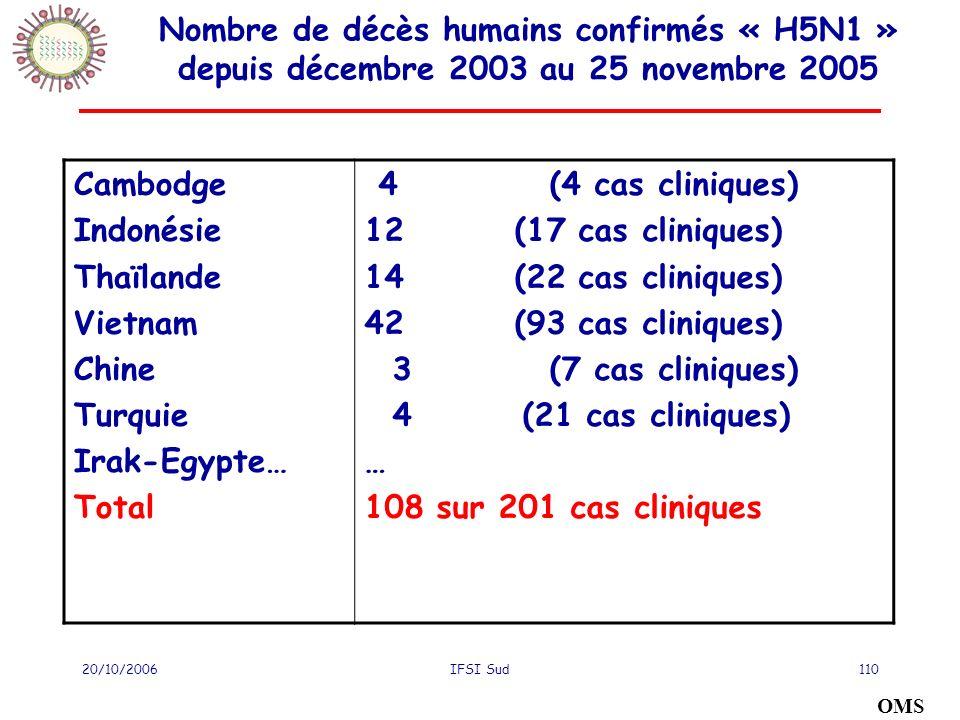 Nombre de décès humains confirmés « H5N1 » depuis décembre 2003 au 25 novembre 2005