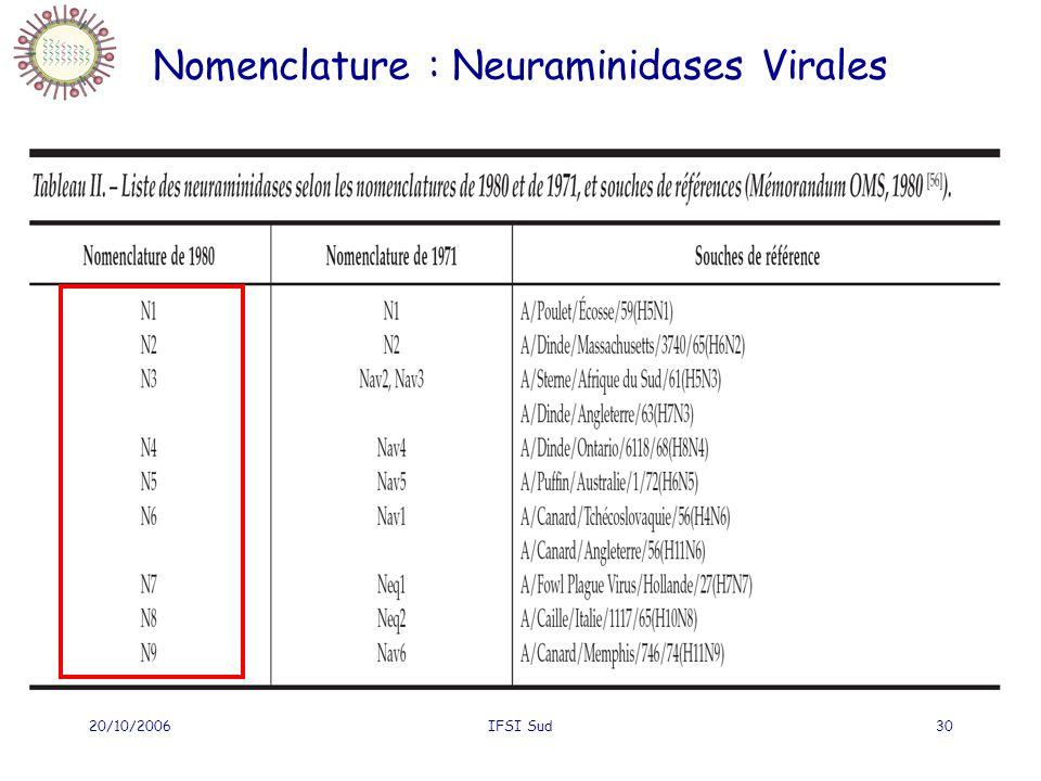 Nomenclature : Neuraminidases Virales