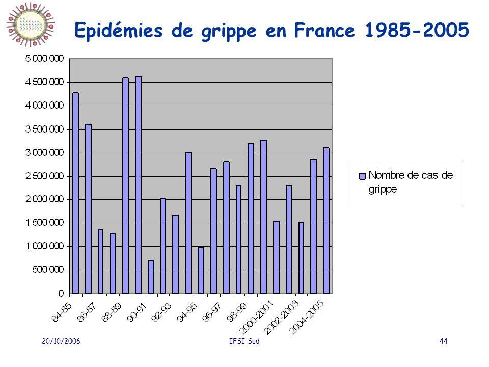 Epidémies de grippe en France 1985-2005