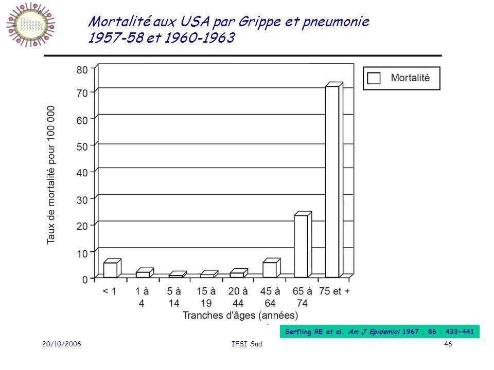 Mortalité aux USA par Grippe et pneumonie 1957-58 et 1960-1963