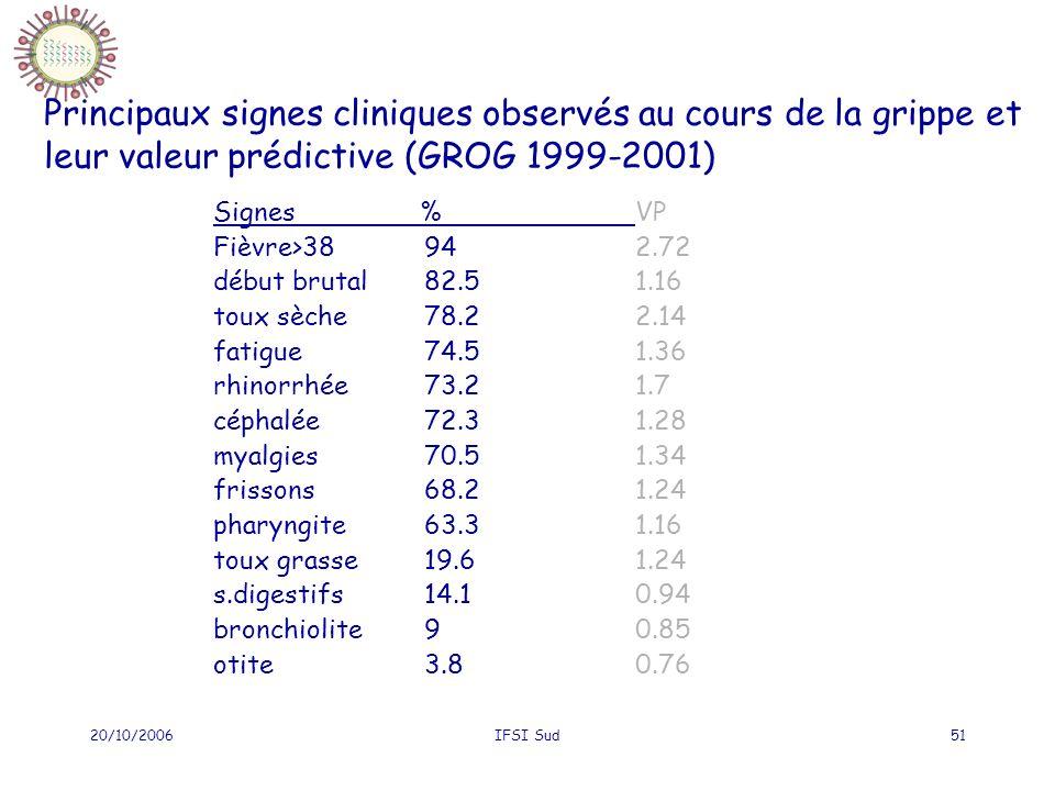 Principaux signes cliniques observés au cours de la grippe et leur valeur prédictive (GROG 1999-2001)