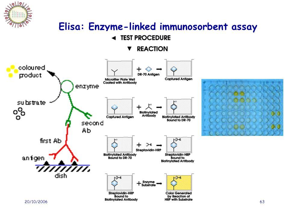 Elisa: Enzyme-linked immunosorbent assay