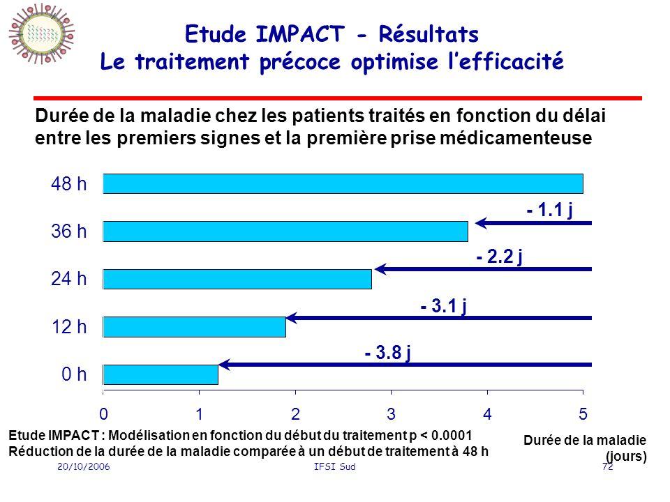Etude IMPACT - Résultats Le traitement précoce optimise l'efficacité
