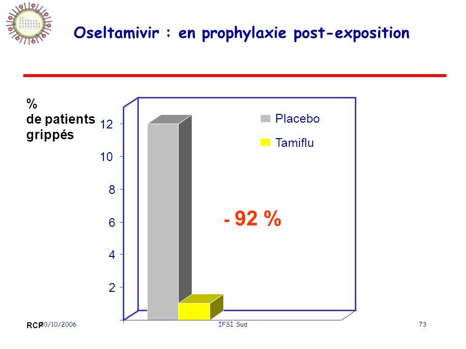 Oseltamivir : en prophylaxie post-exposition