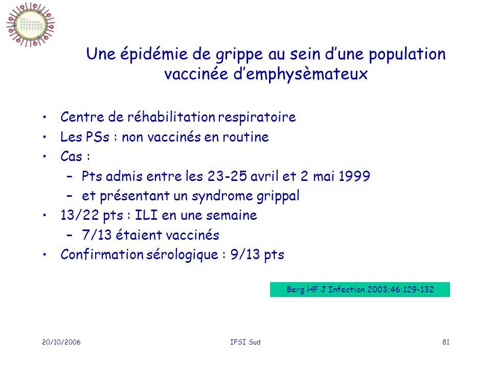 Une épidémie de grippe au sein d'une population vaccinée d'emphysèmateux