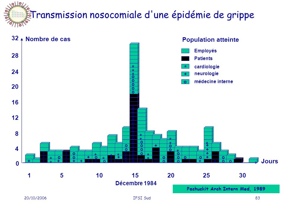 Transmission nosocomiale d une épidémie de grippe