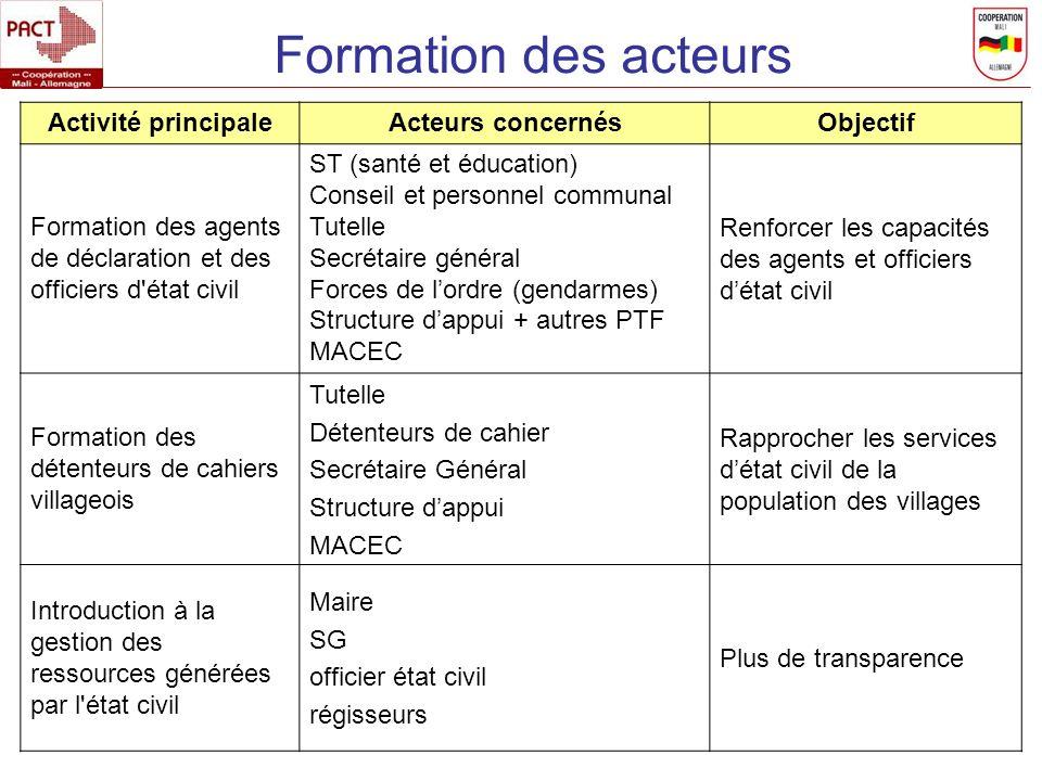 Formation des acteurs Activité principale Acteurs concernés Objectif