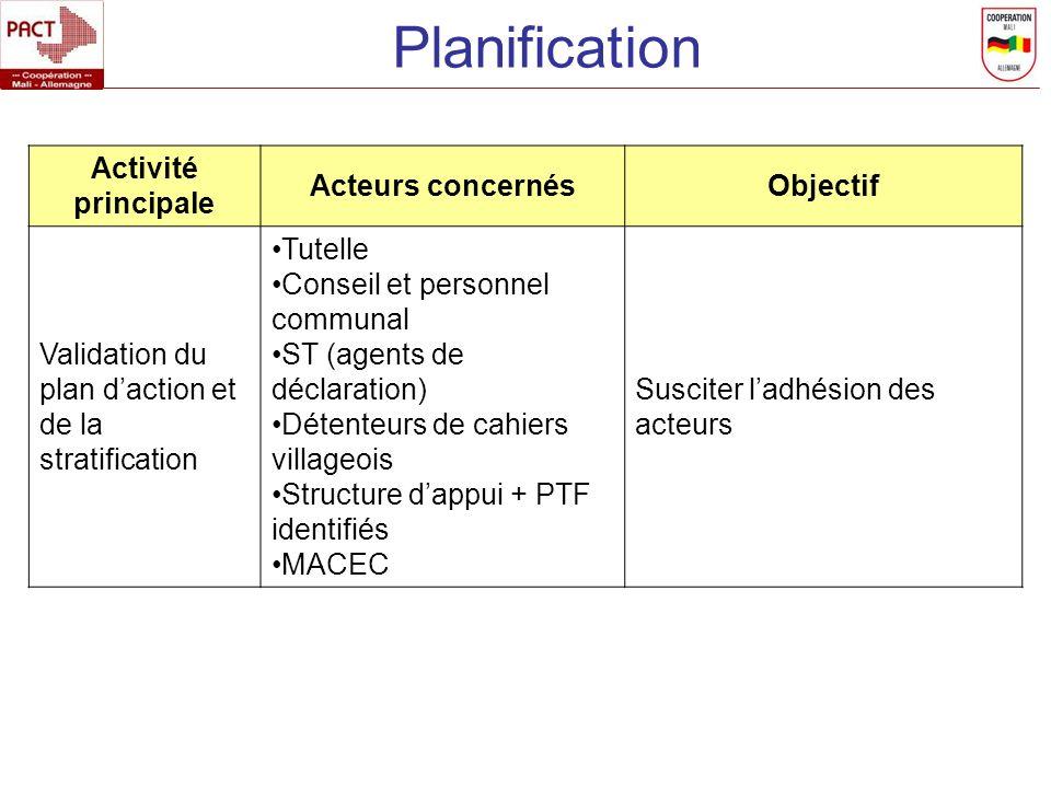 Planification Activité principale Acteurs concernés Objectif