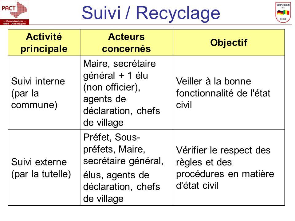 Suivi / Recyclage Activité principale Acteurs concernés Objectif
