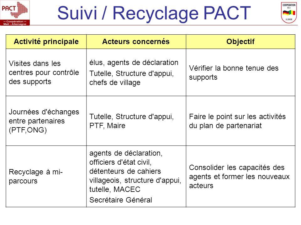 Suivi / Recyclage PACT Activité principale Acteurs concernés Objectif