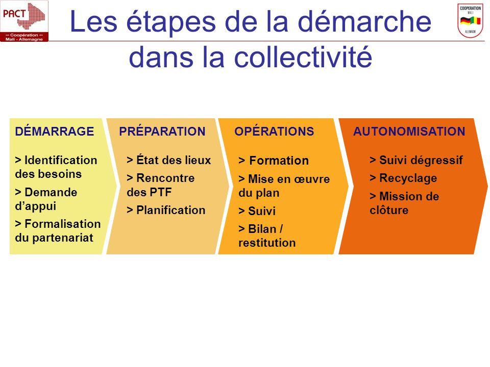 Les étapes de la démarche dans la collectivité